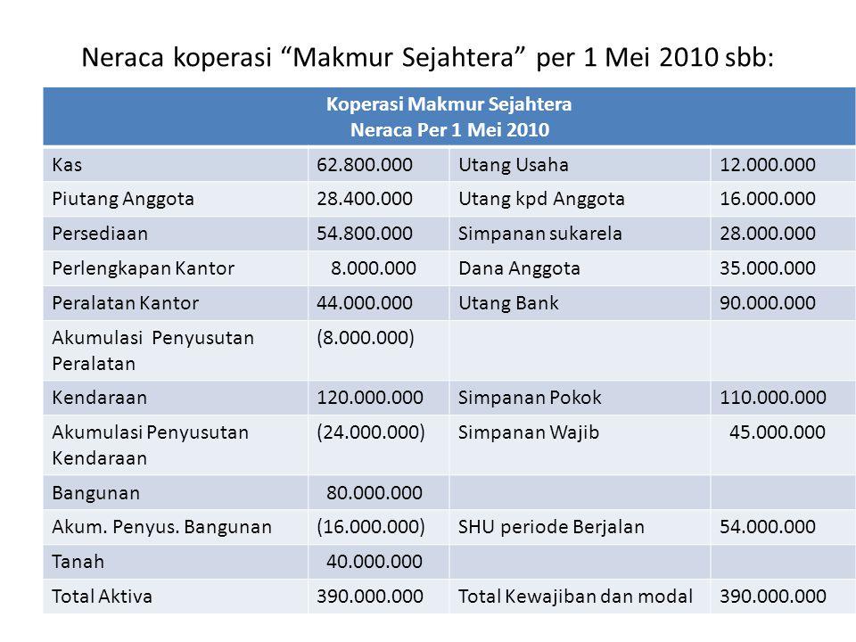 """Neraca koperasi """"Makmur Sejahtera"""" per 1 Mei 2010 sbb: Koperasi Makmur Sejahtera Neraca Per 1 Mei 2010 Kas62.800.000Utang Usaha12.000.000 Piutang Angg"""