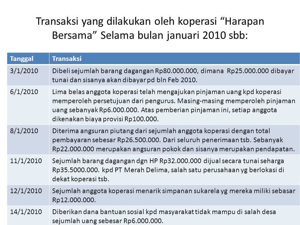 Transaksi yang dilakukan oleh koperasi Harapan Bersama Selama bulan januari 2010 sbb: TanggalTransaksi 3/1/2010Dibeli sejumlah barang dagangan Rp80.000.000, dimana Rp25.000.000 dibayar tunai dan sisanya akan dibayar pd bln Feb 2010.