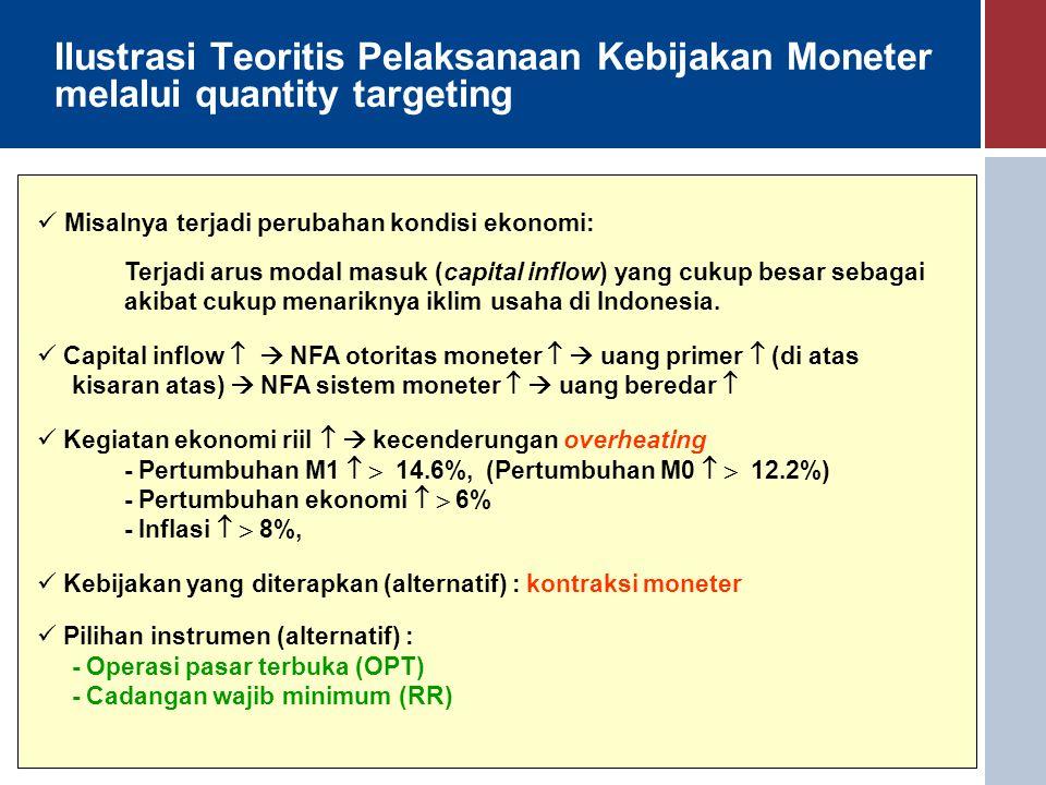 Ilustrasi Teoritis Pelaksanaan Kebijakan Moneter melalui quantity targeting Misalnya terjadi perubahan kondisi ekonomi: Terjadi arus modal masuk (capi