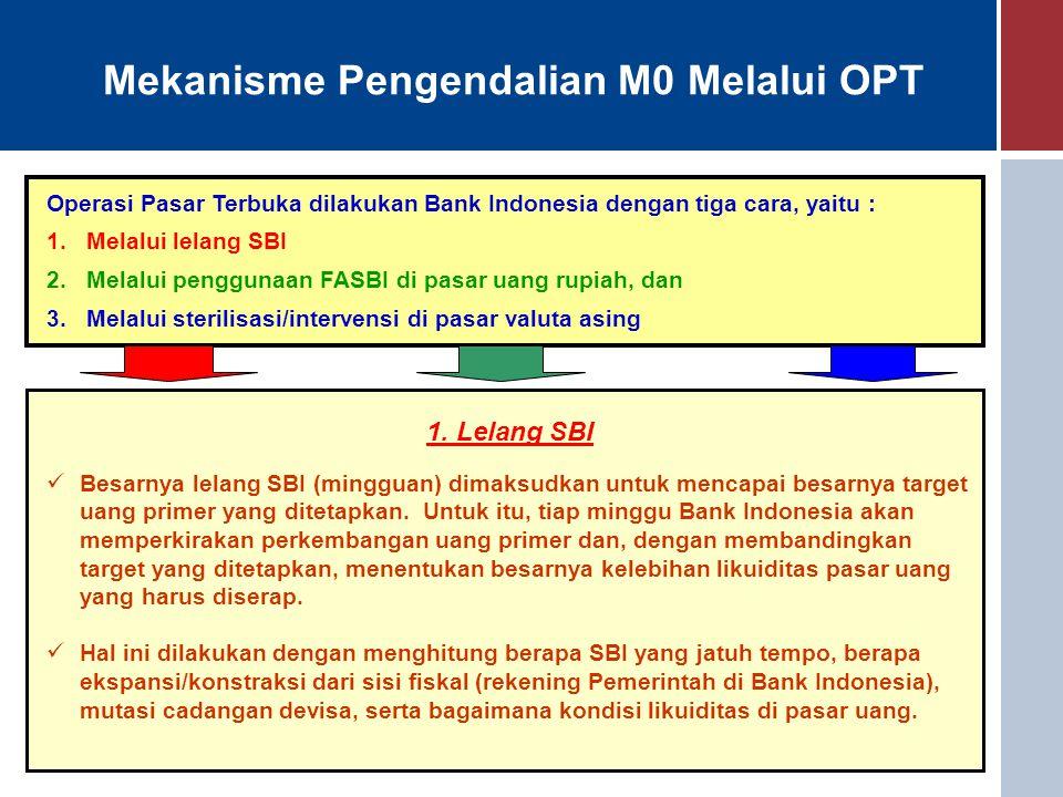 Mekanisme Pengendalian M0 Melalui OPT Operasi Pasar Terbuka dilakukan Bank Indonesia dengan tiga cara, yaitu : 1.Melalui lelang SBI 2.Melalui pengguna