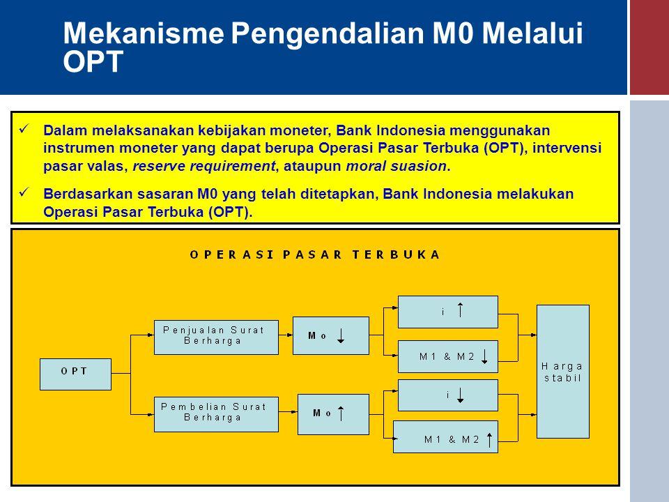 Mekanisme Pengendalian M0 Melalui OPT Dalam melaksanakan kebijakan moneter, Bank Indonesia menggunakan instrumen moneter yang dapat berupa Operasi Pasar Terbuka (OPT), intervensi pasar valas, reserve requirement, ataupun moral suasion.