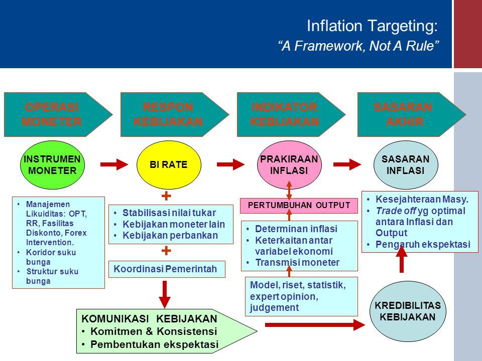 Inflation Targeting: A Framework, Not A Rule OPERASI MONETER KOMUNIKASI KEBIJAKAN Komitmen & Konsistensi Pembentukan ekspektasi RESPON KEBIJAKAN INDIKATOR KEBIJAKAN SASARAN AKHIR SASARAN INFLASI Kesejahteraan Masy.