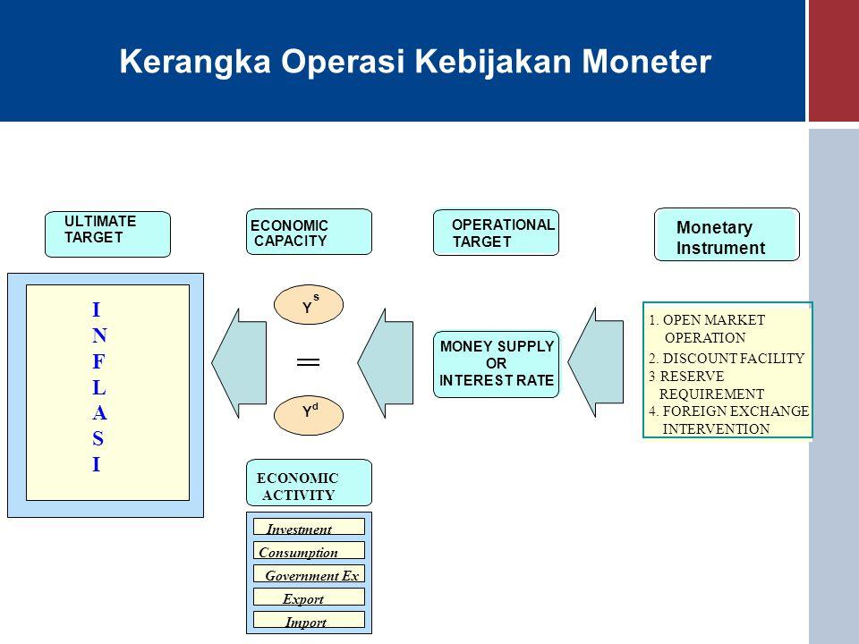 Kebijakan Moneter Periode Pasca Krisis Ekonomi 1997 Kondisi EkonomiKebijakan Moneter  Tugas pokok yg telah ditetapkan dalam UU, menuntut BI untuk juga responsif terhadap dinamika yg terjadi dalam bidang tugasnya.