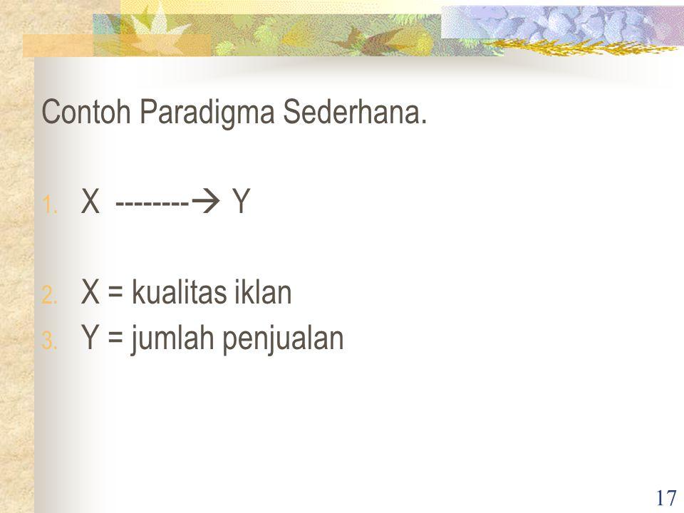 17 Contoh Paradigma Sederhana. 1. X --------  Y 2. X = kualitas iklan 3. Y = jumlah penjualan