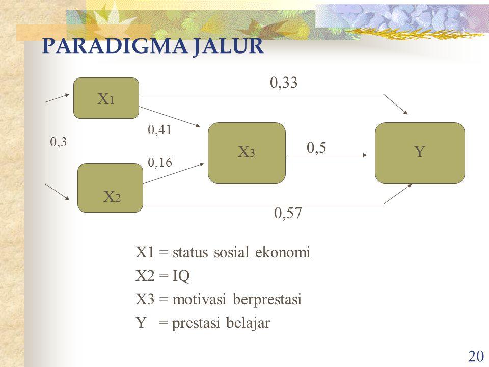 20 PARADIGMA JALUR X1X1 X2X2 X3X3 Y 0,3 0,5 0,57 0,33 0,41 0,16 X1 = status sosial ekonomi X2 = IQ X3 = motivasi berprestasi Y = prestasi belajar