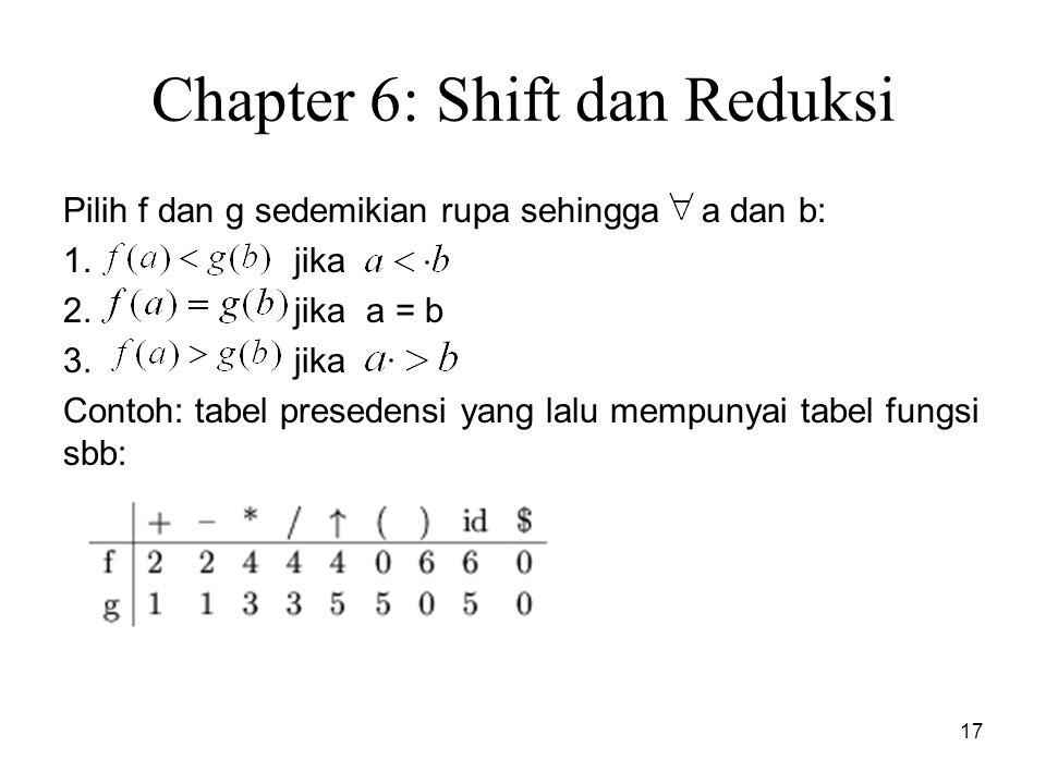 17 Chapter 6: Shift dan Reduksi Pilih f dan g sedemikian rupa sehingga a dan b: 1. jika 2. jika a = b 3. jika Contoh: tabel presedensi yang lalu mempu