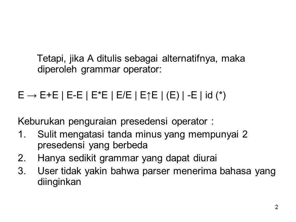 2 Tetapi, jika A ditulis sebagai alternatifnya, maka diperoleh grammar operator: E → E+E | E-E | E*E | E/E | E↑E | (E) | -E | id (*) Keburukan pengura