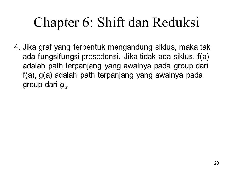20 Chapter 6: Shift dan Reduksi 4. Jika graf yang terbentuk mengandung siklus, maka tak ada fungsifungsi presedensi. Jika tidak ada siklus, f(a) adal