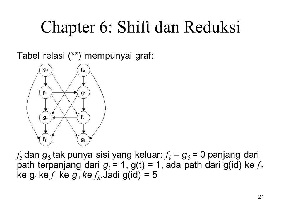 21 Chapter 6: Shift dan Reduksi Tabel relasi (**) mempunyai graf: f $ dan g $ tak punya sisi yang keluar: f $ = g $ = 0 panjang dari path terpanjang d