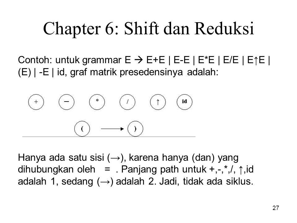 27 Chapter 6: Shift dan Reduksi Contoh: untuk grammar E  E+E | E-E | E*E | E/E | E↑E | (E) | -E | id, graf matrik presedensinya adalah: Hanya ada sat