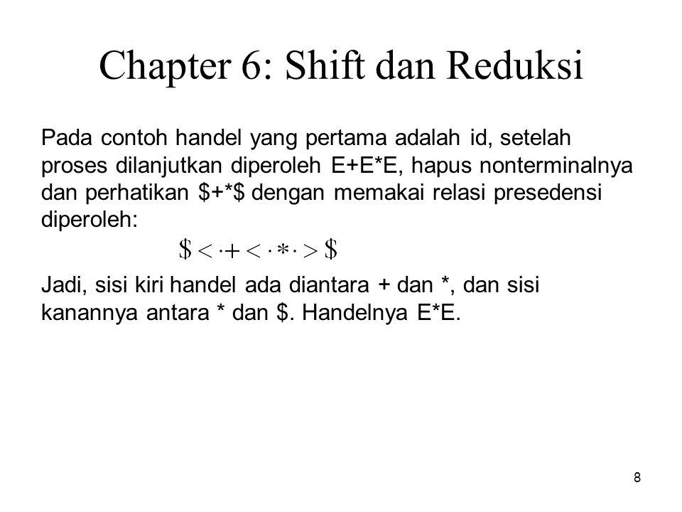 8 Chapter 6: Shift dan Reduksi Pada contoh handel yang pertama adalah id, setelah proses dilanjutkan diperoleh E+E*E, hapus nonterminalnya dan perhati