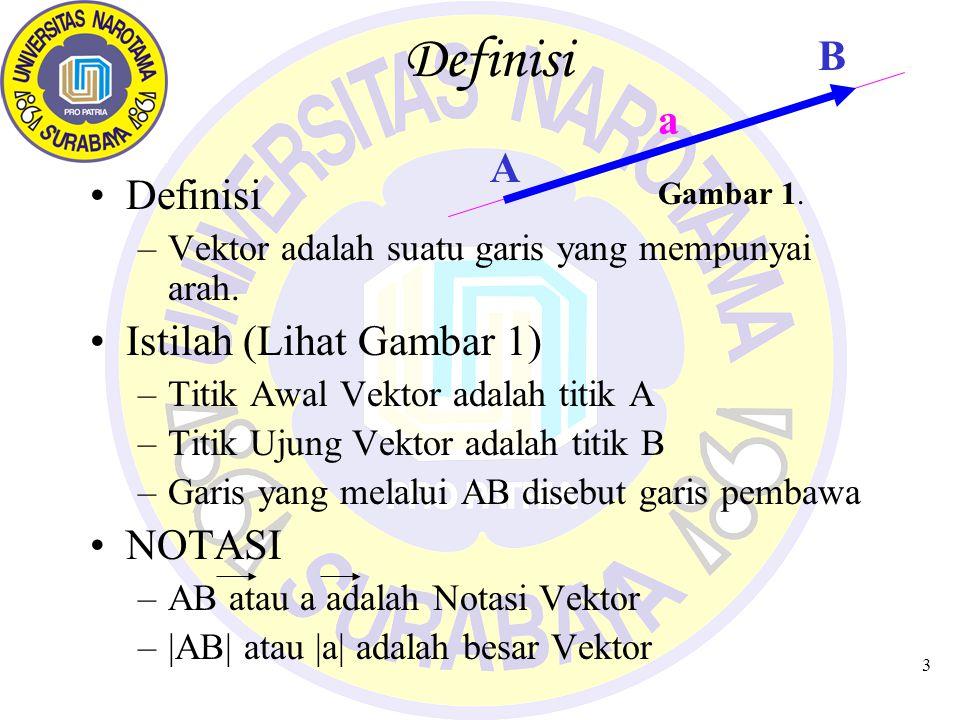 3 Definisi –Vektor adalah suatu garis yang mempunyai arah.