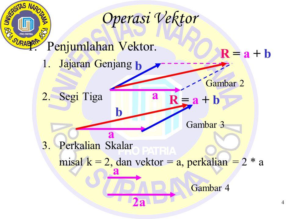 5 Vektor pada 2D & 3D Dimensi Dua (2D)Dimensi Tiga (3D) B(3,1) A(1,2) O(0,0) B(3,1,0) A(1,2,0) T(3,3,3)