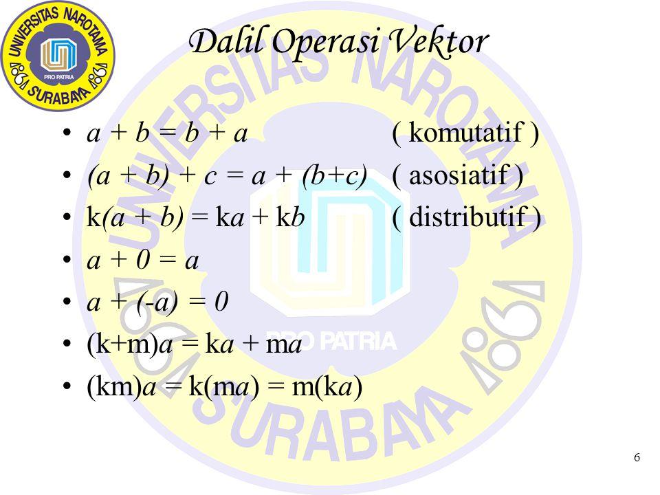 6 Dalil Operasi Vektor a + b = b + a( komutatif ) (a + b) + c = a + (b+c)( asosiatif ) k(a + b) = ka + kb( distributif ) a + 0 = a a + (-a) = 0 (k+m)a = ka + ma (km)a = k(ma) = m(ka)