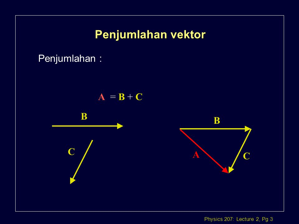 Physics 207: Lecture 2, Pg 4 Pengurangan l Pengurangan. B - C B C B -C-C = B + (-1)C