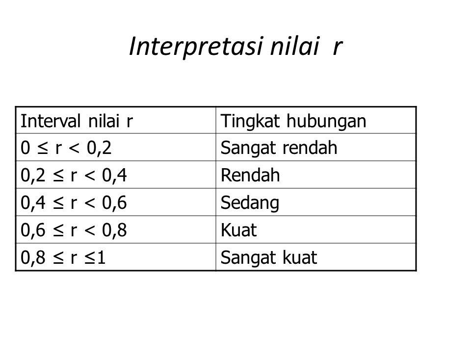 Interpretasi nilai r Interval nilai rTingkat hubungan 0 ≤ r < 0,2Sangat rendah 0,2 ≤ r < 0,4Rendah 0,4 ≤ r < 0,6Sedang 0,6 ≤ r < 0,8Kuat 0,8 ≤ r ≤1San