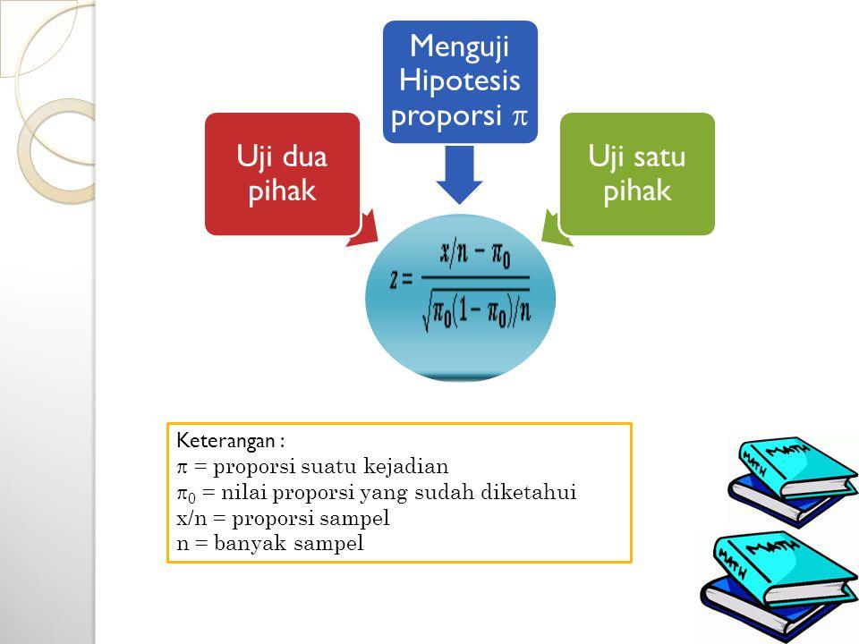 Uji dua pihak Menguji Hipotesis proporsi  Uji satu pihak Keterangan :  = proporsi suatu kejadian  0 = nilai proporsi yang sudah diketahui x/n = pro