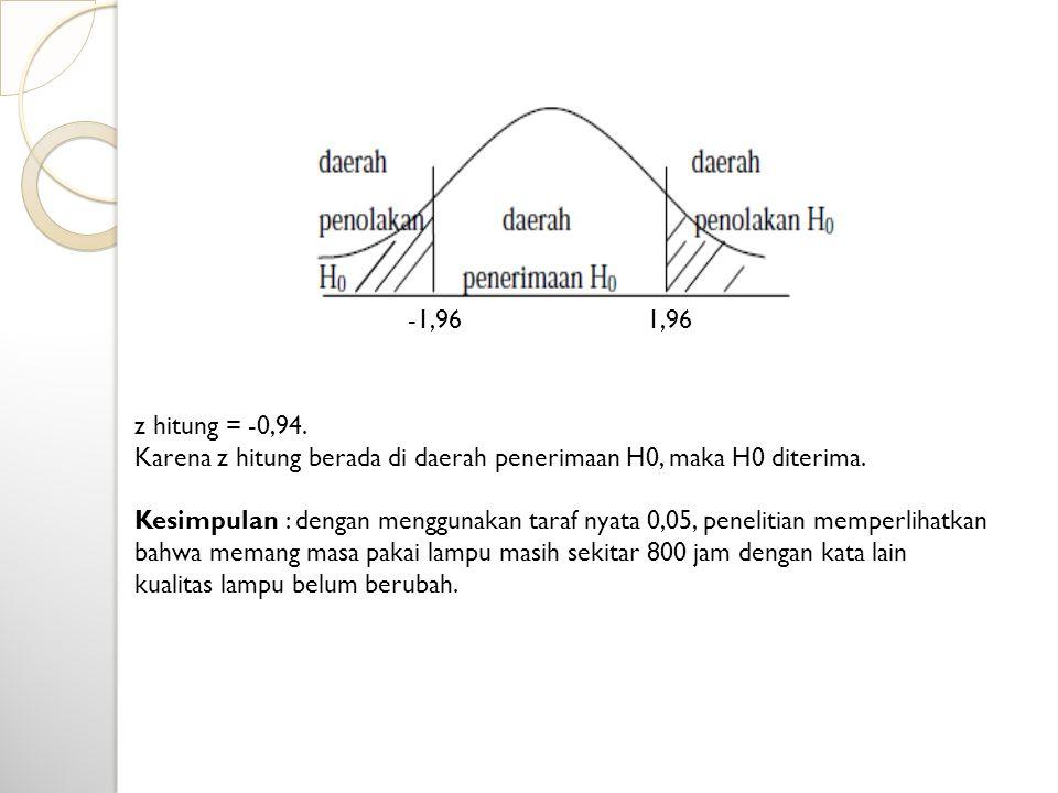 z hitung = -0,94. Karena z hitung berada di daerah penerimaan H0, maka H0 diterima. Kesimpulan : dengan menggunakan taraf nyata 0,05, penelitian mempe
