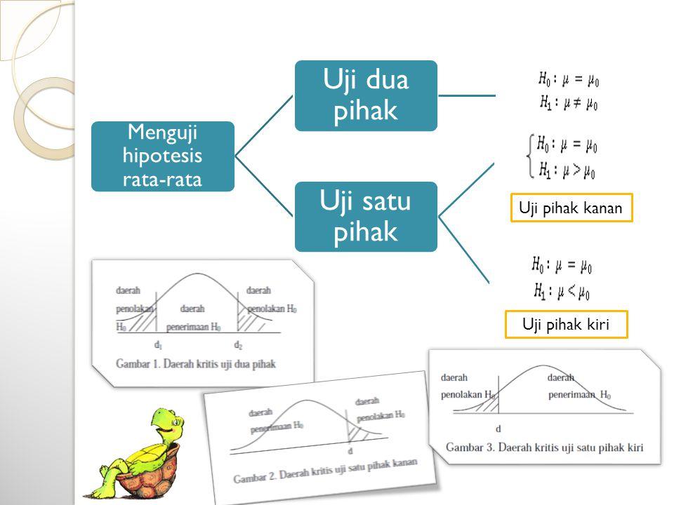 Menguji hipotesis rata-rata Uji dua pihak Uji satu pihak Uji pihak kanan Uji pihak kiri