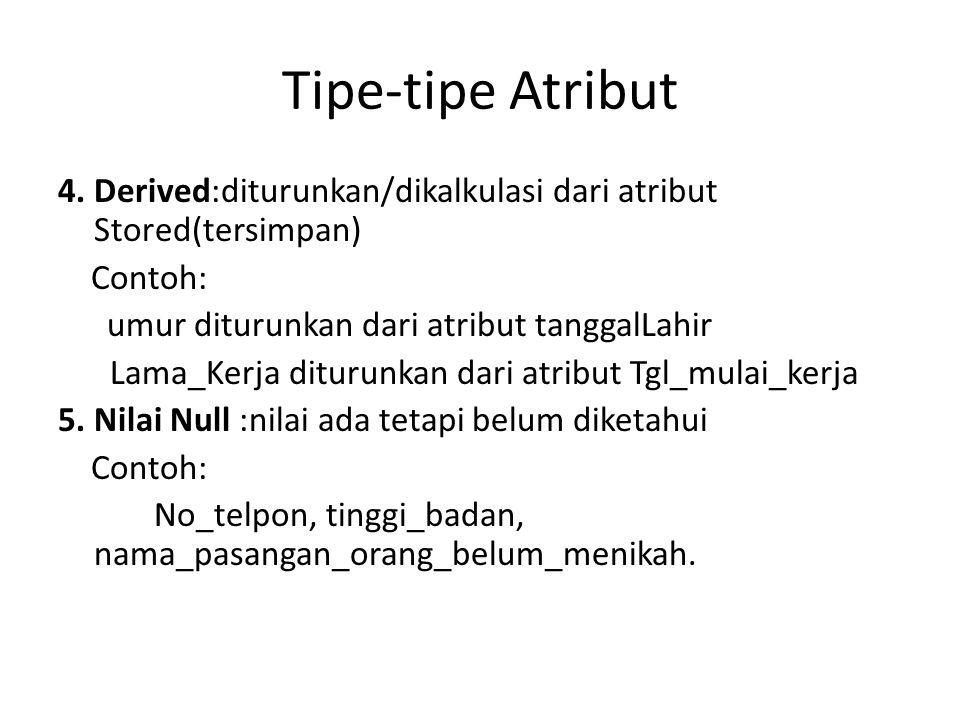 Contoh Atribut dari Atribut Komposit Alamat jalanAlamat kota kodeposArea Norumah jalan Blok