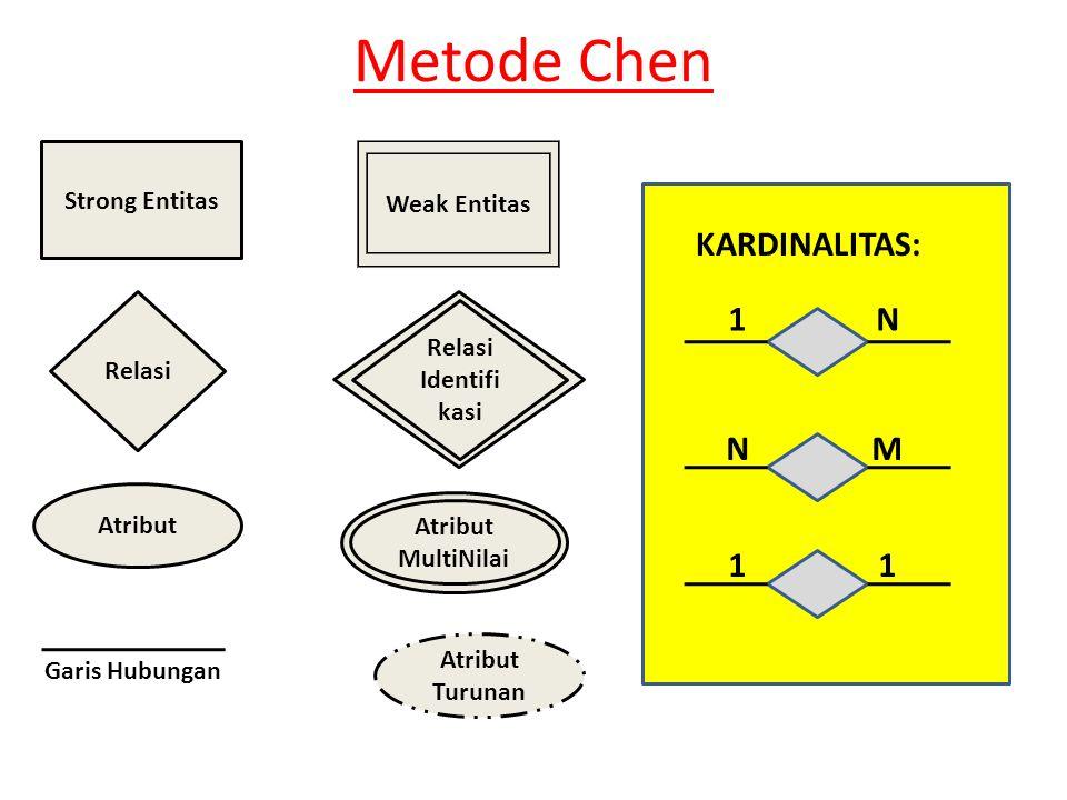 Metode Chen Strong Entitas Relasi Atribut Relasi Entitas Weak Entitas Atribut Atribut MultiNilai Atribut Turunan Relasi Identifi kasi Garis Hubungan KARDINALITAS: 1N NM 11