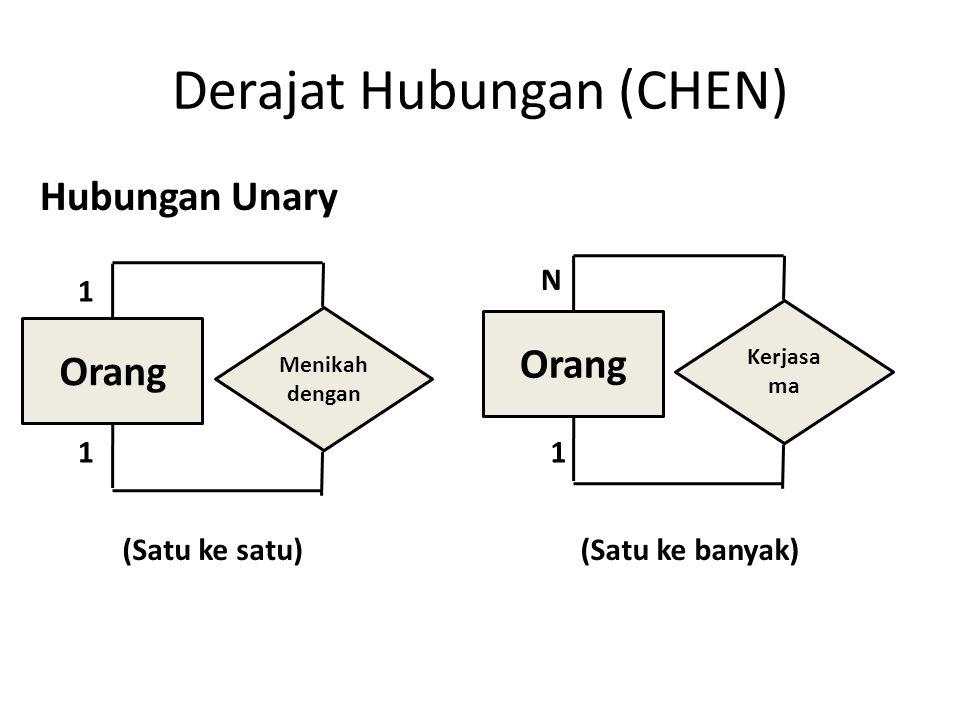 Derajat Hubungan (CHEN) Hubungan Unary Orang Menikah dengan Orang Kerjasa ma 1 11 N (Satu ke satu) (Satu ke banyak)