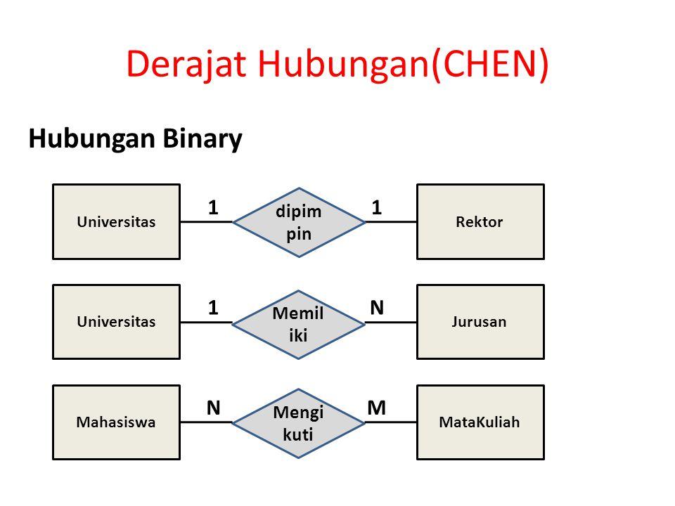 Derajat Hubungan(CHEN) Hubungan Binary 11 UniversitasRektor 1N UniversitasJurusan Mengi kuti NM MahasiswaMataKuliah Memil iki dipim pin