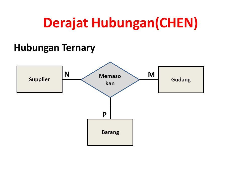 Derajat Hubungan(MARTIN) Hubungan Ternary Supplier Gudang Barang Detail Pasokan dibutuhkan dipesan memasokan