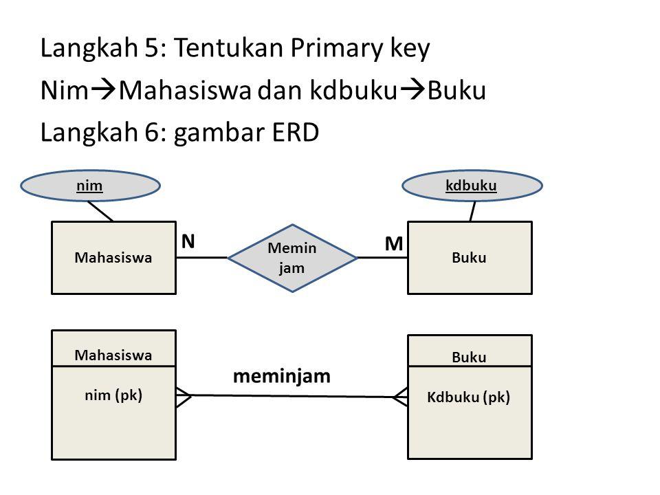 Langkah 5: Tentukan Primary key Nim  Mahasiswa dan kdbuku  Buku Langkah 6: gambar ERD MahasiswaBuku Memin jam N M Mahasiswa nim (pk) Buku Kdbuku (pk) meminjam nimkdbuku