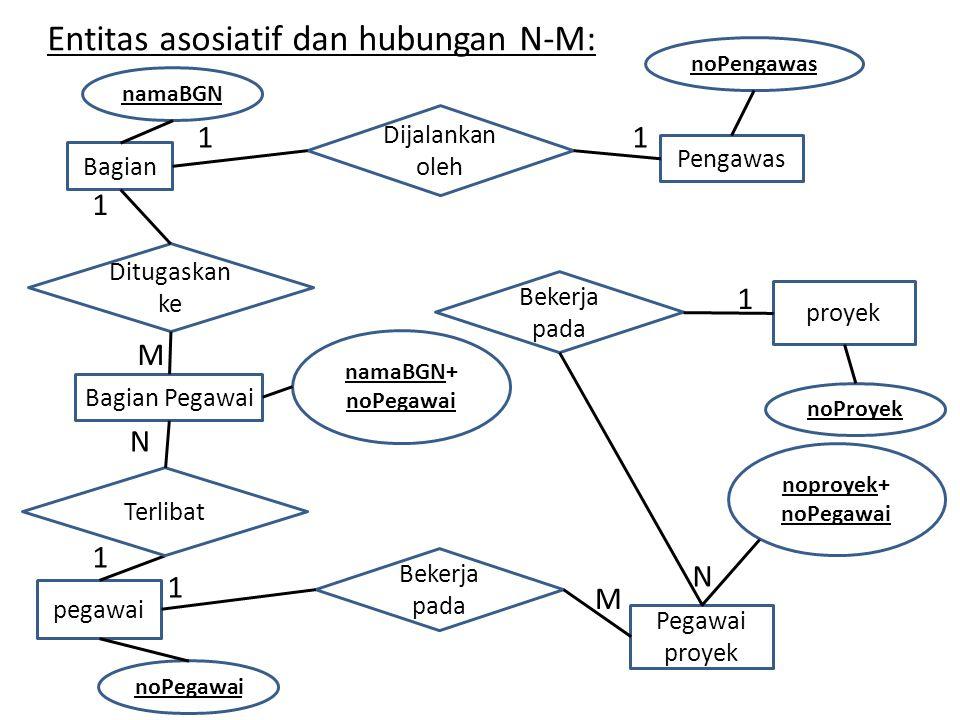 Melangkapi Atribut lainnya Bagian: nama_bagian Proyek: nama_proyek Pegawai: nama_pegawai Pengawas: nama_pengawas Proyek-pegawai: nomor_proyek, nomor_pegawai Pengawas: nomor_pengawas