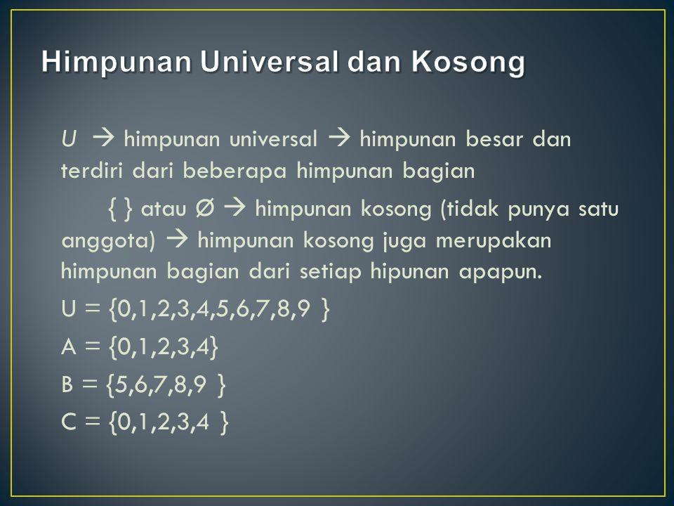 U  himpunan universal  himpunan besar dan terdiri dari beberapa himpunan bagian { } atau Ø  himpunan kosong (tidak punya satu anggota)  himpunan k