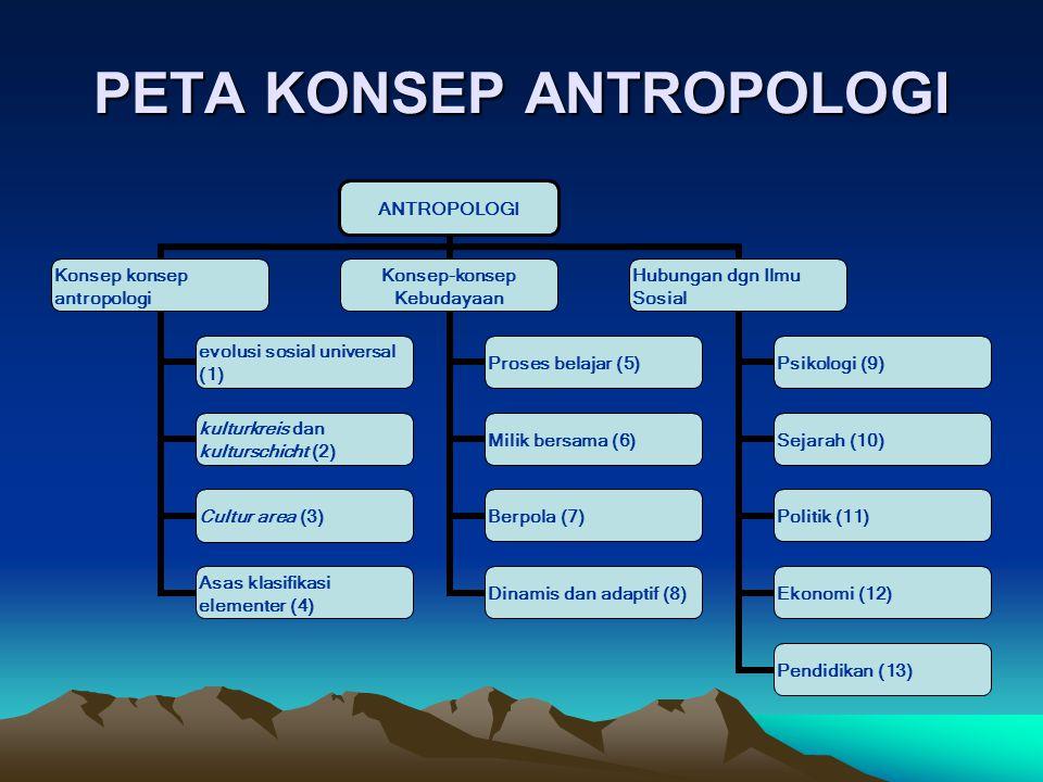 PETA KONSEP ANTROPOLOGI ANTROPOLOGI Konsep konsep antropologi evolusi sosial universal (1) kulturkreis dan kulturschicht (2) Cultur area (3) Asas klas