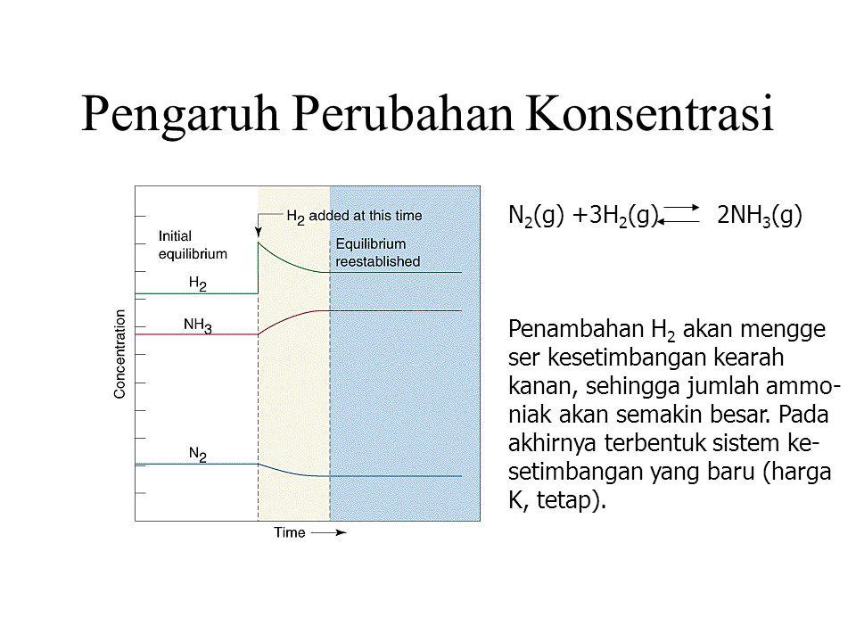 Pengaruh Perubahan Konsentrasi N 2 (g) +3H 2 (g) 2NH 3 (g) Penambahan H 2 akan mengge ser kesetimbangan kearah kanan, sehingga jumlah ammo- niak akan semakin besar.