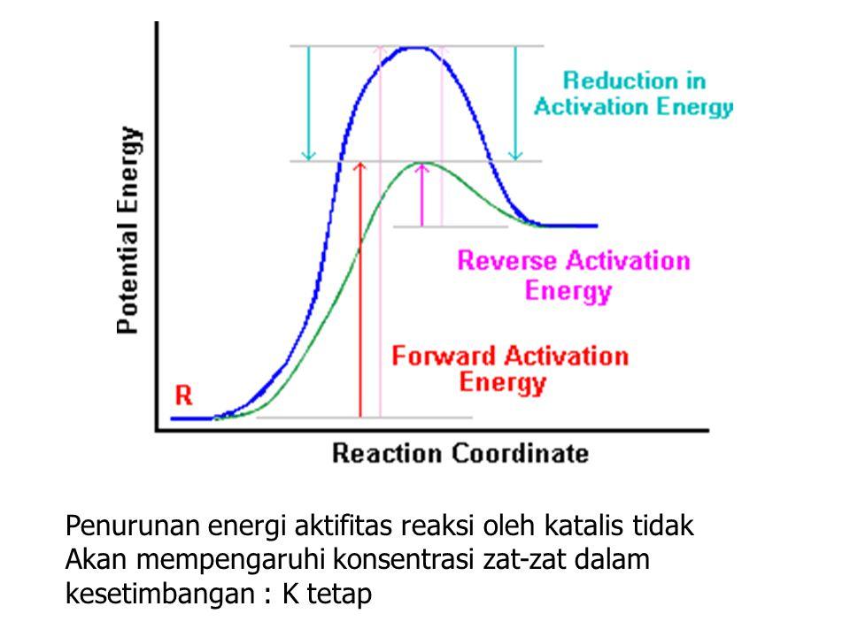 Penurunan energi aktifitas reaksi oleh katalis tidak Akan mempengaruhi konsentrasi zat-zat dalam kesetimbangan : K tetap