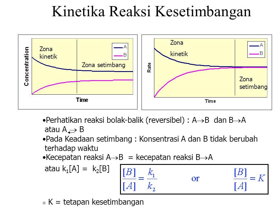 Kinetika Reaksi Kesetimbangan Perhatikan reaksi bolak-balik (reversibel) : A  B dan B  A atau A  B Pada Keadaan setimbang : Konsentrasi A dan B tidak berubah terhadap waktu Kecepatan reaksi A  B = kecepatan reaksi B  A atau k 1 [A] = k 2 [B] K = tetapan kesetimbangan Zona kinetik Zona setimbang Zona kinetik Zona setimbang