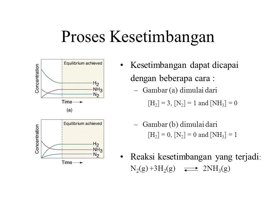Proses Kesetimbangan Kesetimbangan dapat dicapai dengan beberapa cara : –Gambar (a) dimulai dari [H 2 ] = 3, [N 2 ] = 1 and [NH 3 ] = 0 –Gambar (b) dimulai dari [H 2 ] = 0, [N 2 ] = 0 and [NH 3 ] = 1 Reaksi kesetimbangan yang terjadi : N 2 (g) +3H 2 (g) 2NH 3 (g)