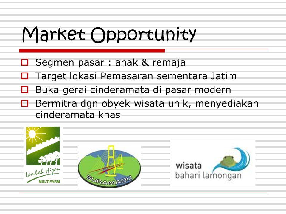 Market Opportunity  Segmen pasar : anak & remaja  Target lokasi Pemasaran sementara Jatim  Buka gerai cinderamata di pasar modern  Bermitra dgn ob