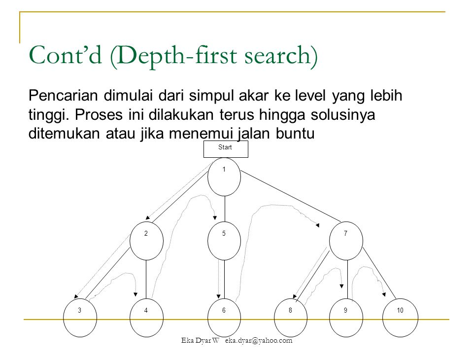 Eka Dyar W eka.dyar@yahoo.com Cont'd (Depth-first search) Pencarian dimulai dari simpul akar ke level yang lebih tinggi.