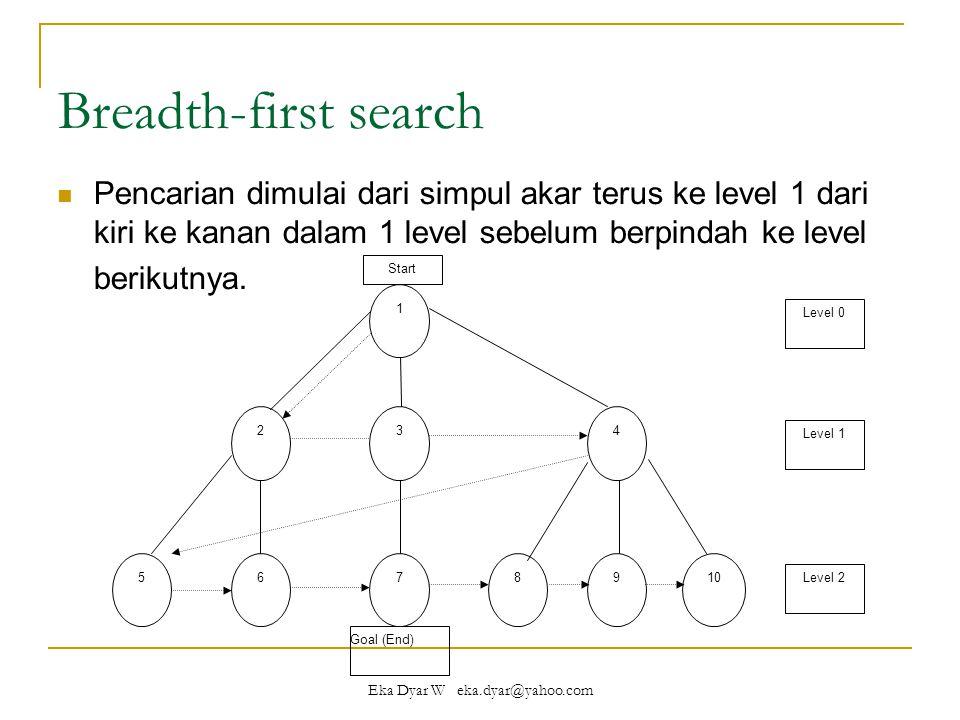 Eka Dyar W eka.dyar@yahoo.com Breadth-first search Pencarian dimulai dari simpul akar terus ke level 1 dari kiri ke kanan dalam 1 level sebelum berpindah ke level berikutnya.
