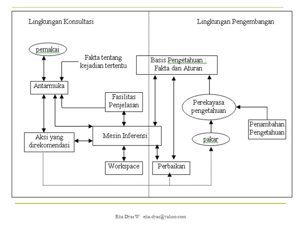 Cont'd Komponen yang secara umum ada pada struktur detail sistem pakar 1.