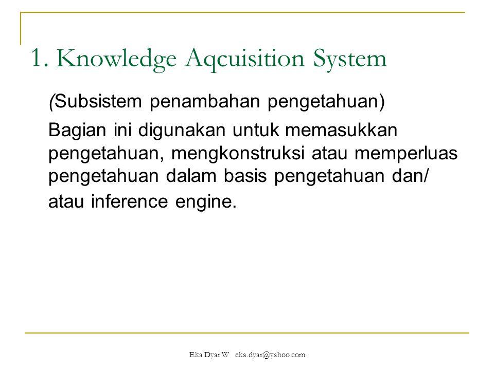 Eka Dyar W eka.dyar@yahoo.com Cont'd Pengetahuan itu bisa berasal dari:  terdokumentasikan (buku, manual, dll)  tidak terdokumentasikan (orang, mesin, dll)  databases  internet