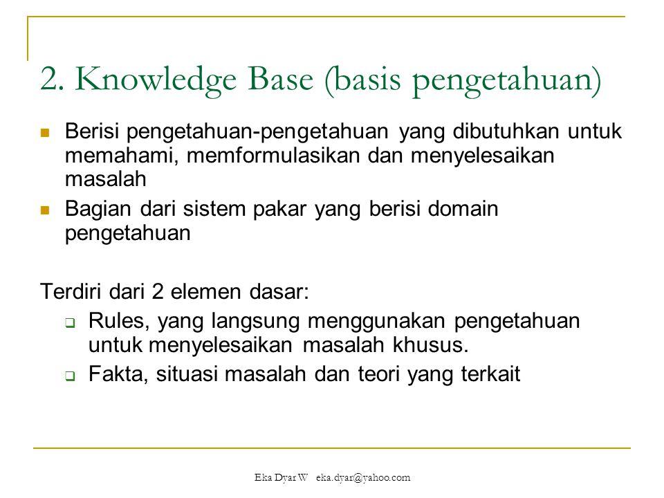 Eka Dyar W eka.dyar@yahoo.com Cont'd Pendekatan basis pengetahuan yang sangat umum digunakan :  Penalaran berbasis aturan (rule based reasoning)  Penalaran berbasis kasus (case based reasoning)