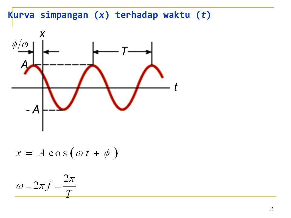 13 x t T A - A Kurva simpangan (x) terhadap waktu (t)