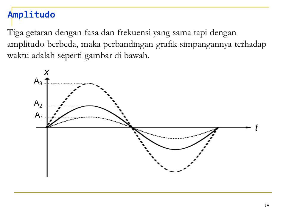 14 Amplitudo Tiga getaran dengan fasa dan frekuensi yang sama tapi dengan amplitudo berbeda, maka perbandingan grafik simpangannya terhadap waktu adal