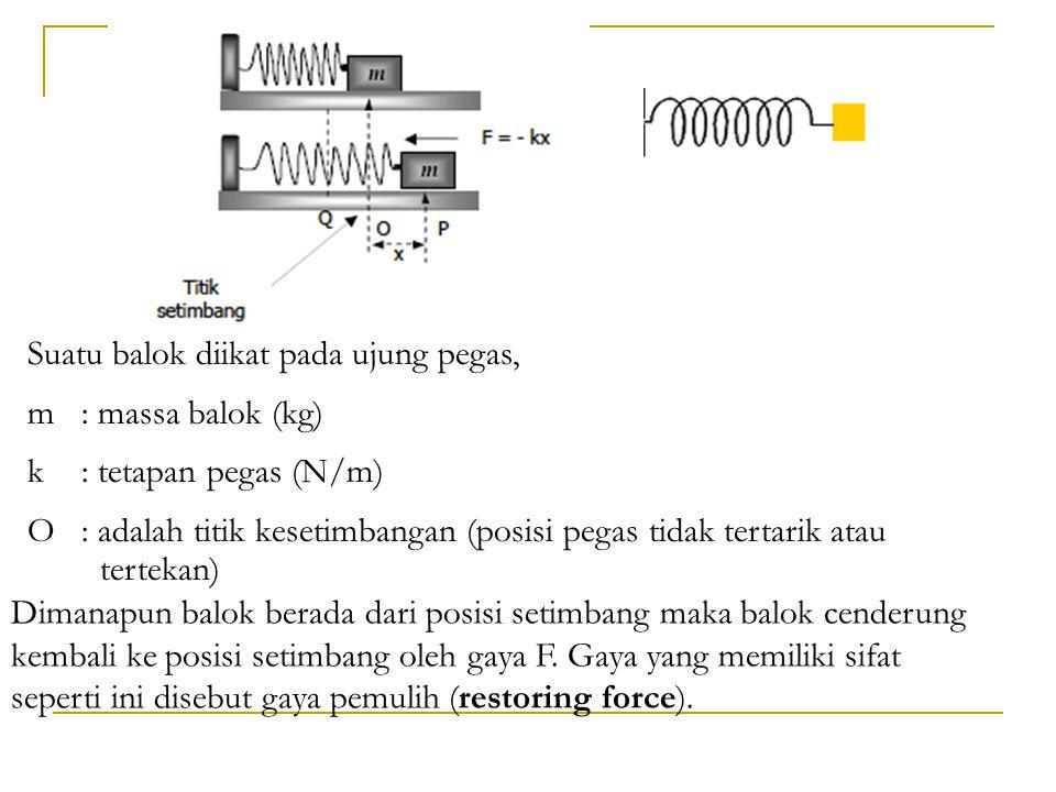 Suatu balok diikat pada ujung pegas, m: massa balok (kg) k: tetapan pegas (N/m) O : adalah titik kesetimbangan (posisi pegas tidak tertarik atau terte