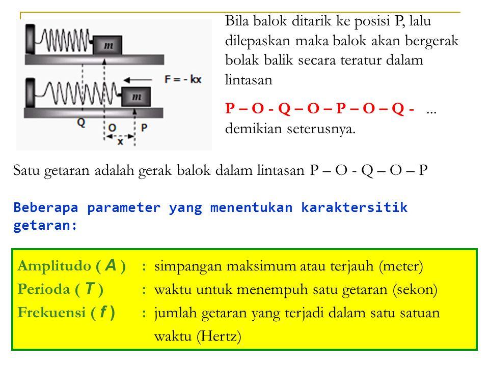 Amplitudo ( A ): simpangan maksimum atau terjauh (meter) Perioda ( T ): waktu untuk menempuh satu getaran (sekon) Frekuensi ( f ) : jumlah getaran yan