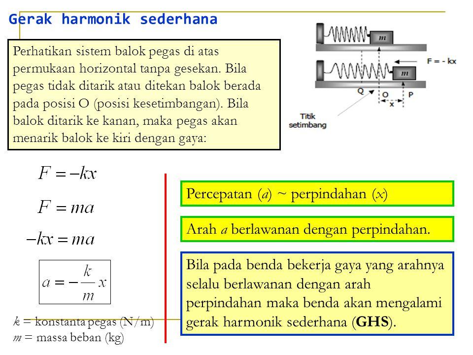 Gerak harmonik sederhana k = konstanta pegas (N/m) m = massa beban (kg) Perhatikan sistem balok pegas di atas permukaan horizontal tanpa gesekan. Bila