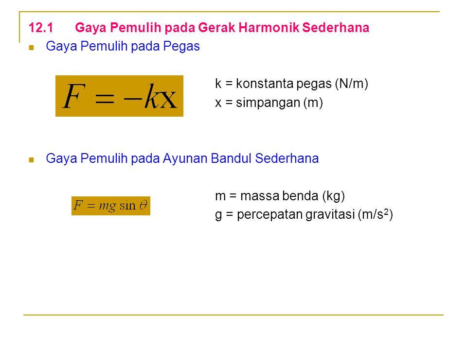 12.1Gaya Pemulih pada Gerak Harmonik Sederhana Gaya Pemulih pada Pegas k = konstanta pegas (N/m) x = simpangan (m) Gaya Pemulih pada Ayunan Bandul Sed