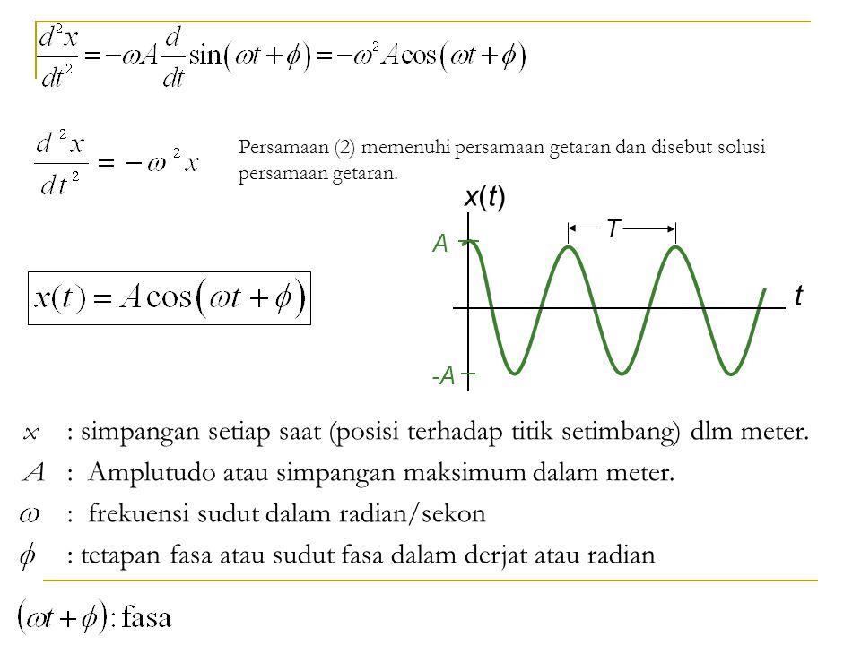 x : simpangan setiap saat (posisi terhadap titik setimbang) dlm meter. A : Amplutudo atau simpangan maksimum dalam meter. : frekuensi sudut dalam radi