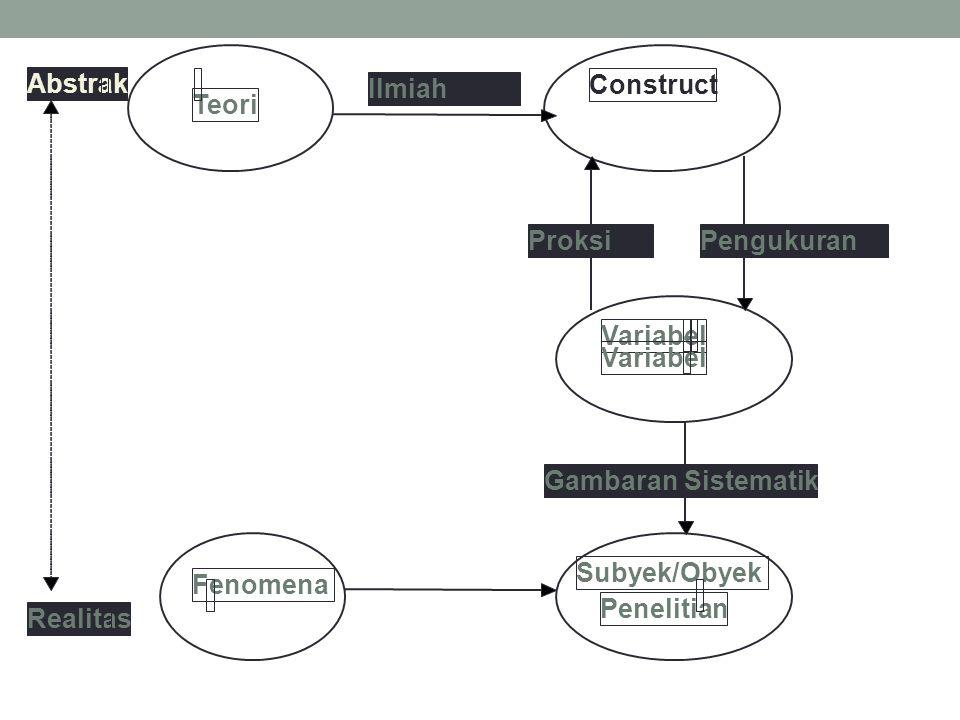 Abstrak Realitas Teori Fenomena Subyek/Obyek Penelitian Variabel- Construct ProksiPengukuran Gambaran Sistematik Ilmiah